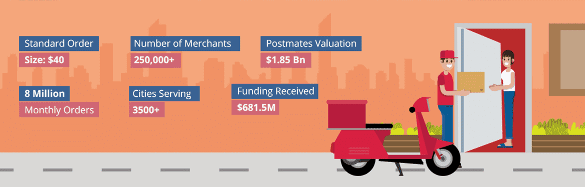 How Postmates Works, Postmates Business Model - Zoplay