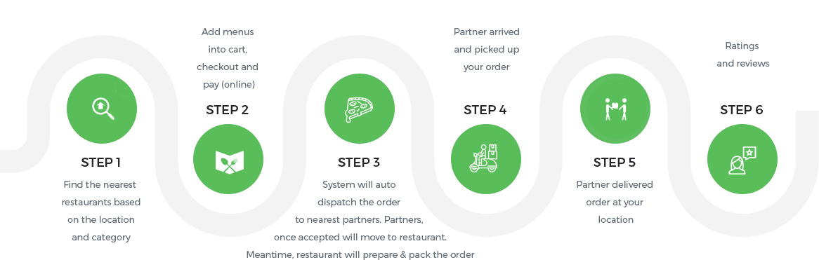 Ubereats Clone - Dinedoo™ | Automate Food Delivery Biz [Updated]